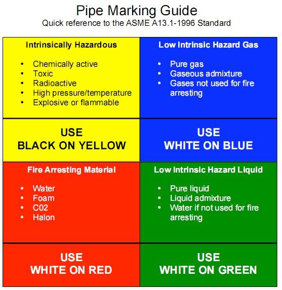 Osha Pipe Marking Charts Identify Safety Hazards Properly